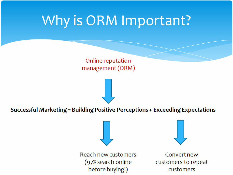 why is orm important